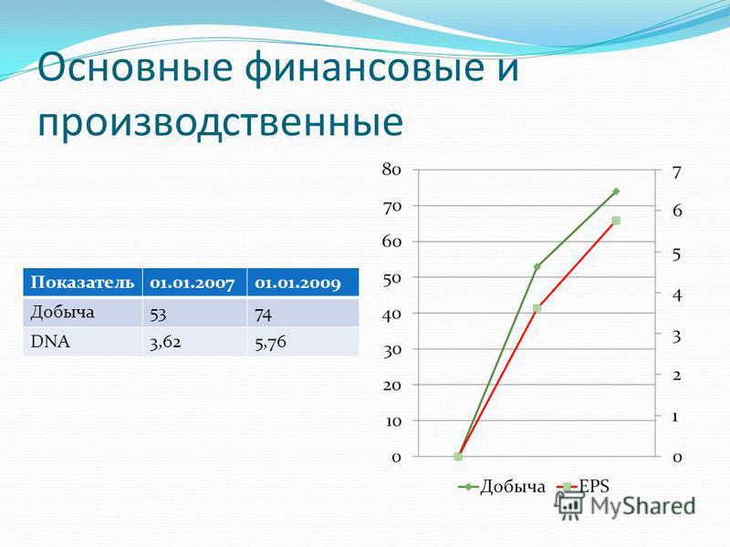 Основные финансовые и производственные Показатель 01.01.200701.01.2009 Добыча 5374 DNA3,625,76