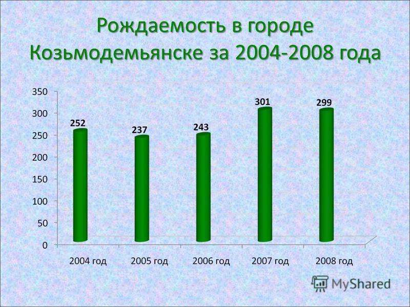 Рождаемость в городе Козьмодемьянске за 2004-2008 года
