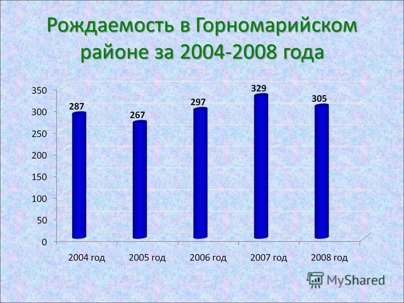 Рождаемость в Горномарийском районе за 2004-2008 года