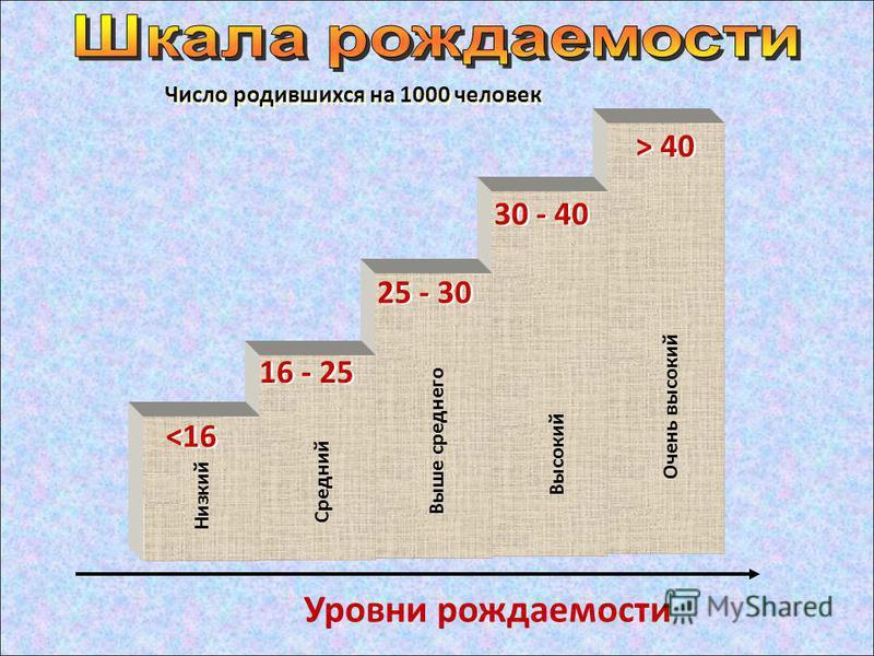 Очень высокий Высокий Выше среднего Средний Низкий Число родившихся на 1000 человек Уровни рождаемости 16 - 25 <16 25 - 30 30 - 40 > 40