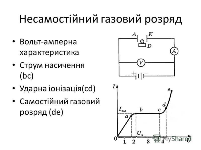 Несамостійний газовий розряд Вольт-амперна характеристика Струм насичення (bc) Ударна іонізація(cd) Самостійний газовий розряд (de)