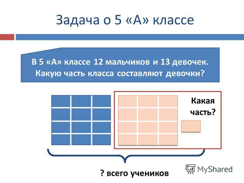 Задача о 5 « А » классе В 5 « А » классе 12 мальчиков и 13 девочек. Какую часть класса составляют девочки ? ? всего учеников Какая часть?