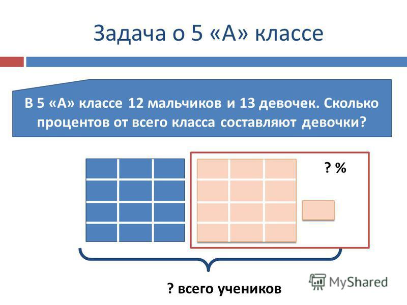 Задача о 5 « А » классе В 5 « А » классе 12 мальчиков и 13 девочек. Сколько процентов от всего класса составляют девочки ? ? всего учеников ? %