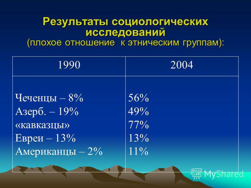 Результаты социологических исследований (плохое отношение к этническим группам): 19902004 Чеченцы – 8% Азерб. – 19% «кавказцы» Евреи – 13% Американцы – 2% 56% 49% 77% 13% 11%