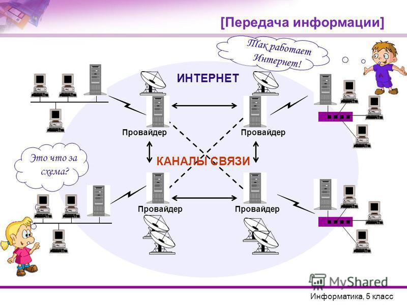 [Передача информации] Так работает Интернет! Информатика, 5 класс ИНТЕРНЕТ Провайдер КАНАЛЫ СВЯЗИ Это что за схема?