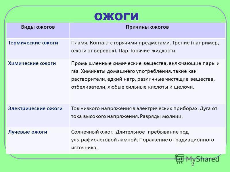 Презентация powerpoint медицинская тема
