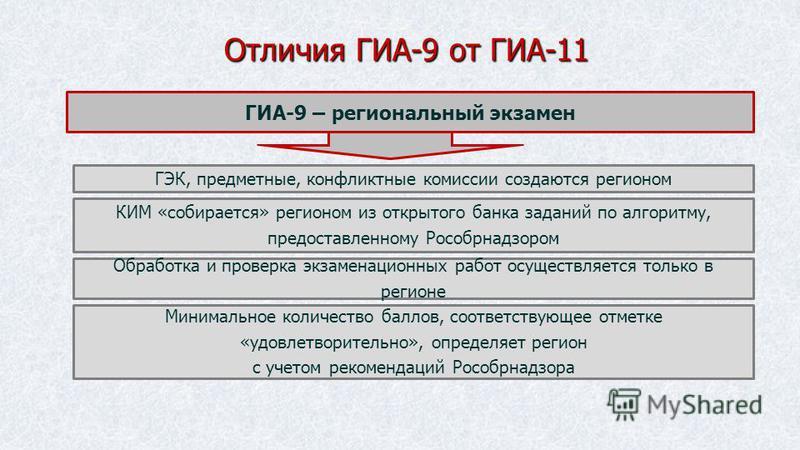 Отличия ГИА-9 от ГИА-11 ГИА-9 – региональный экзамен ГЭК, предметные, конфликтные комиссии создаются регионом КИМ «собирается» регионом из открытого банка заданий по алгоритму, предоставленному Рособрнадзором Обработка и проверка экзаменационных рабо