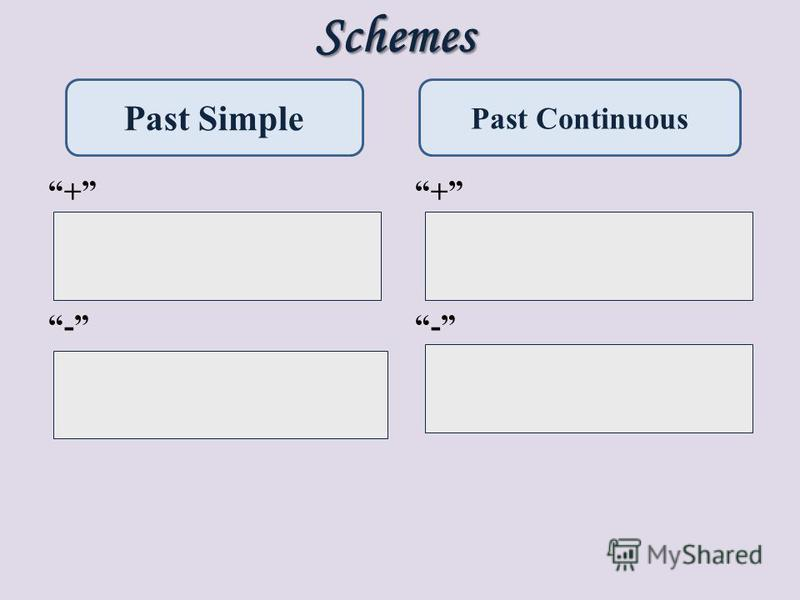 Schemes + П + V 2 - П + did not + V 1 + П + was/ were + V ing - П + was/ were+ not +V ing Past Simple Past Continuous