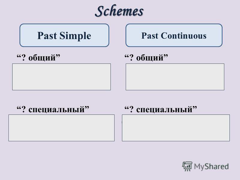 Schemes ? общий Did + П + V 1 ? ? специальный + did + П + V 1 ? ? общий Was/ Were + П + V ing ? ? специальный + was/ were + П + V ing ? Past Simple Past Continuous ??