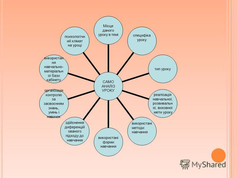 САМО АНАЛІЗ УРОКУ Місце даного уроку в темі специфіка уроку тип уроку реалізація навчальної, розвивальної, виховної мети уроку використані методи навчання використані форми навчання здійснення диференційованого підходу до навчання організація контрол