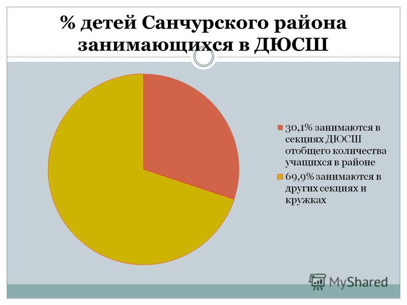 % детей Санчурского района занимающихся в ДЮСШ