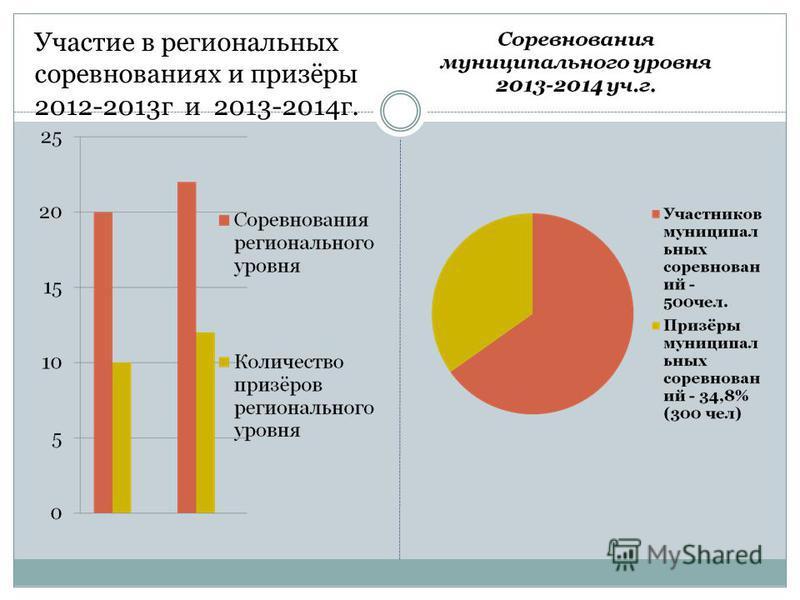 Участие в региональных соревнованиях и призёры 2012-2013 г и 2013-2014 г.