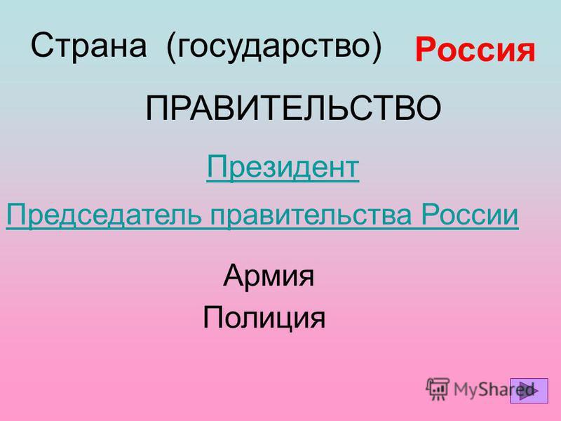 Президент Страна (государство) Россия ПРАВИТЕЛЬСТВО Председатель правительства России Армия Полиция