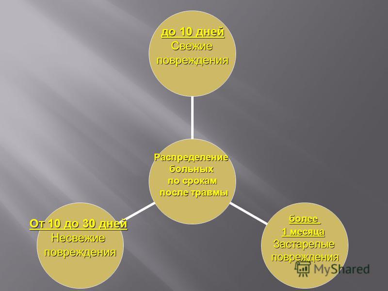 Распределениебольных по срокам после травмы после травмы до 10 дней Свежие Свежиеповреждения более 1 месяца Застарелыеповреждения От 10 до 30 дней Несвежиеповреждения