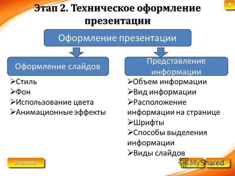 В начало В начало В начало В начало Далее Назад XXXX XXXX Этап 2. Техническое оформление презентации Оформление презентации Оформление слайдов Представление информации Стиль Фон Использование цвета Анимационные эффекты Объем информации Вид информации