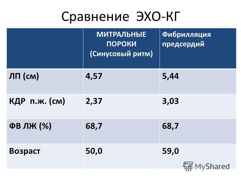 Сравнение ЭХО-КГ МИТРАЛЬНЫЕ ПОРОКИ (Синусовый ритм) Фибрилляция предсердий ЛП (см)4,575,44 КДР п.ж. (см)2,373,03 ФВ ЛЖ (%)68,7 Возраст 50,059,0