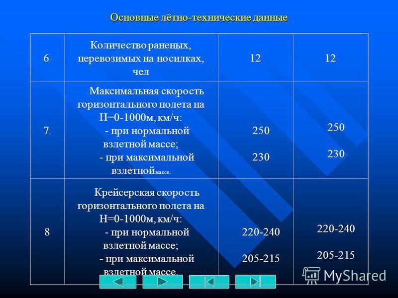 Основные лётно-технические данные НАИМЕНОВАНИЕ МИ-17 МИ-17В 1234 1.1. Масса пустого вертолета, кг по формуляру 2Нормальная взлетная масса, кг 11100 3 Максимальная взлетная масса. кг 13000 4.4. Десантная нагрузка, кг: - нормальная - максимальная 2000