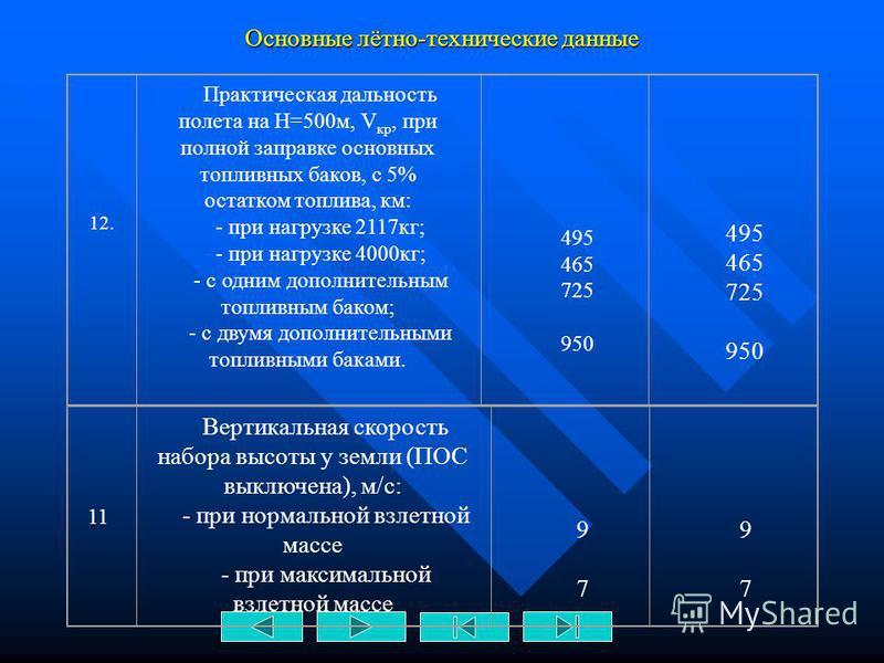 Основные лётно-технические данные 9. Статический потолок, м 17603980 10. Практический потолок, м: - при нормальной взлетной массе; - при максимальной взлетной массе 5000 4100 6000 4800 11. Время набора высоты на номинальном режиме работы двигателей и