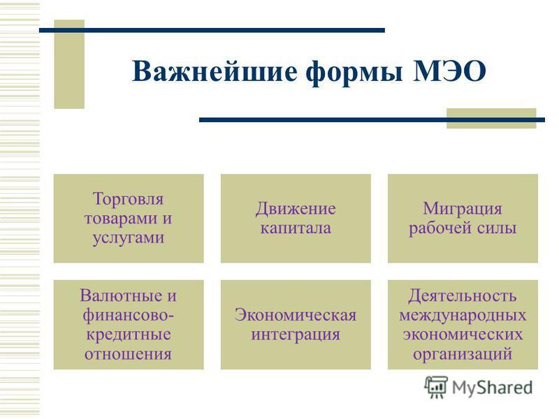 Важнейшие формы МЭО Торговля товарами и услугами Движение капитала Миграция рабочей силы Валютные и финансово- кредитные отношения Экономическая интеграция Деятельность международных экономических организаций