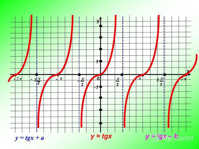 у х 0 222 2 33 --- - 1 y = tgx y = tgx + a y = tgx – b