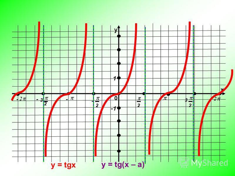 у х 0 222 2 33 --- - 1 y = tgx y = tg(x – a)
