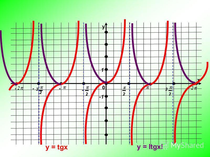 у х 0 222 2 33 --- - 1 y = tgx y = ItgxI