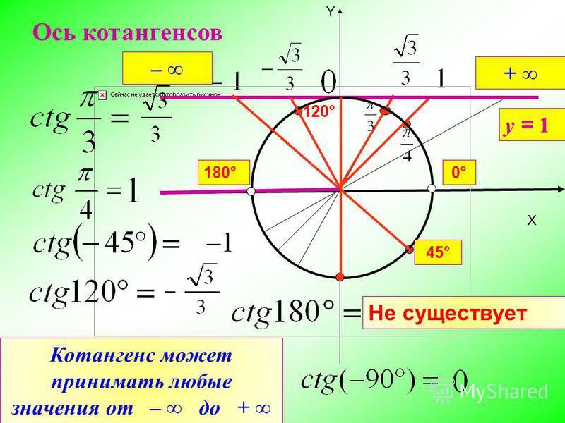 X Y Ось котангенсов Не существует у = 1 120° 180°0° Котангенс может принимать любые значения от – до + – + 45°
