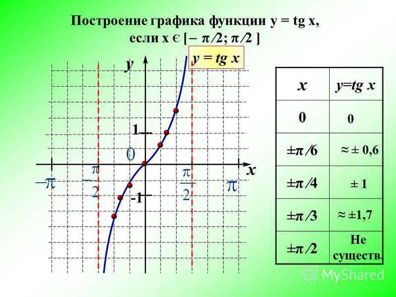 х у=tg x 0 ±π 6 ±π 4 ±π 3 ±π 2 y x 1 -1 у = tg x 0 ± 0,6 ± 1 ±1,7 Не существ. Построение графика функции y = tg x, если х Є [ ̶ π 2; π 2 ]