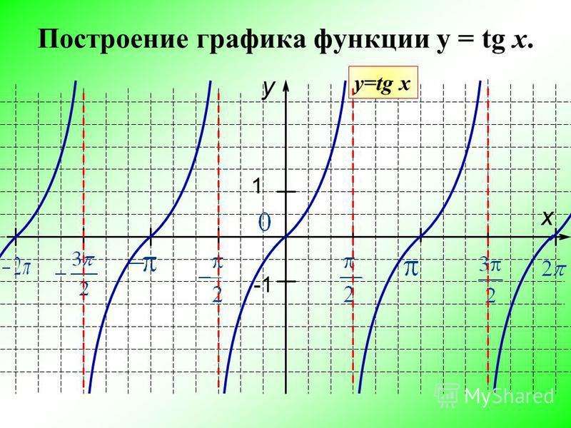 Построение графика функции y = tg x. y x 1 -1 у=tg x