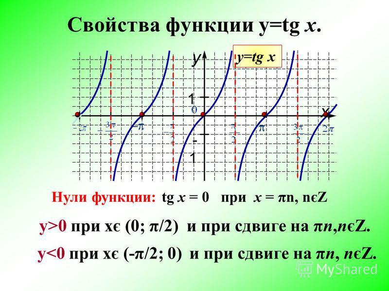 Свойства функции y=tg x. y x 1 -1 у=tg x Нули функции:tg х = 0 при х = πn, nєZ у>0 при хє (0; π/2) и при сдвиге на πn,nєZ. у<0 при хє (-π/2; 0) и при сдвиге на πn, nєZ.