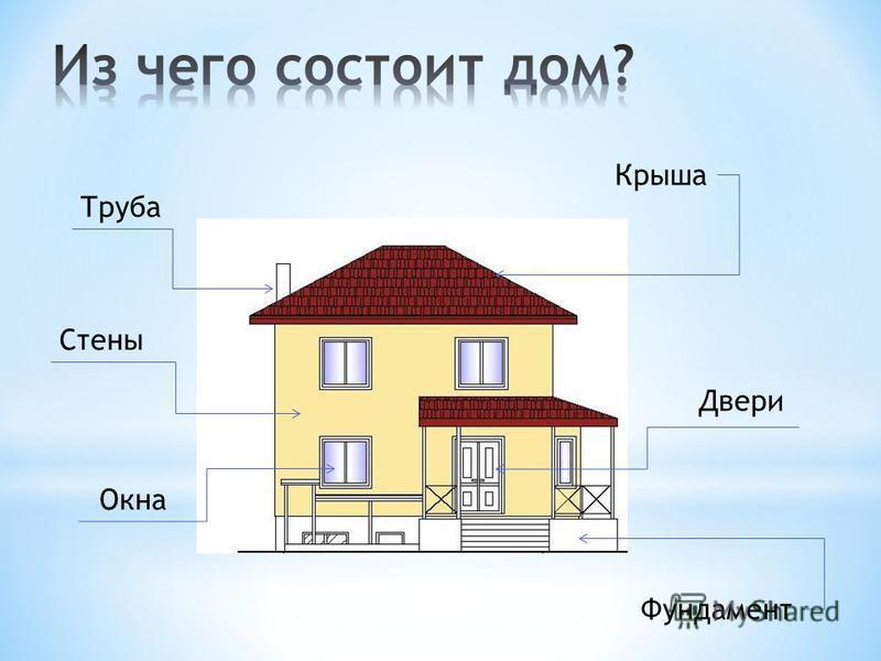 Труба Двери Стены Крыша Окна Фундамент