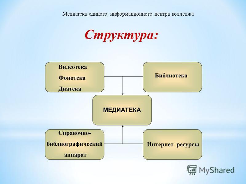 Структура: Медиатека единого информационного центра колледжа
