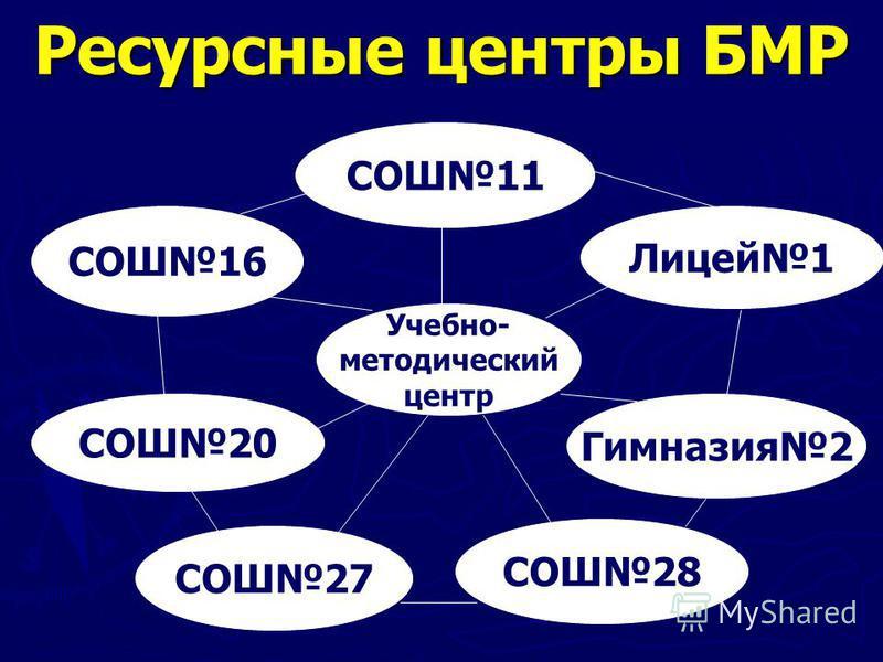 Ресурсные центры БМР СОШ16 СОШ20 СОШ27 СОШ28 Гимназия 2 Лицей 1 СОШ11 Учебно- методический центр