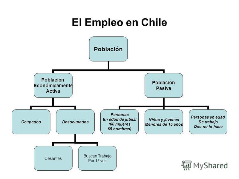 El Empleo en Chile Población Económicamente Activa OcupadosDesocupados Cesantes Buscan Trabajo Por 1ª vez Población Pasiva Personas En edad de jubilar (60 mujeres 65 hombres) Niños y jóvenes Menores de 15 años Personas en edad De trabajo Que no lo ha