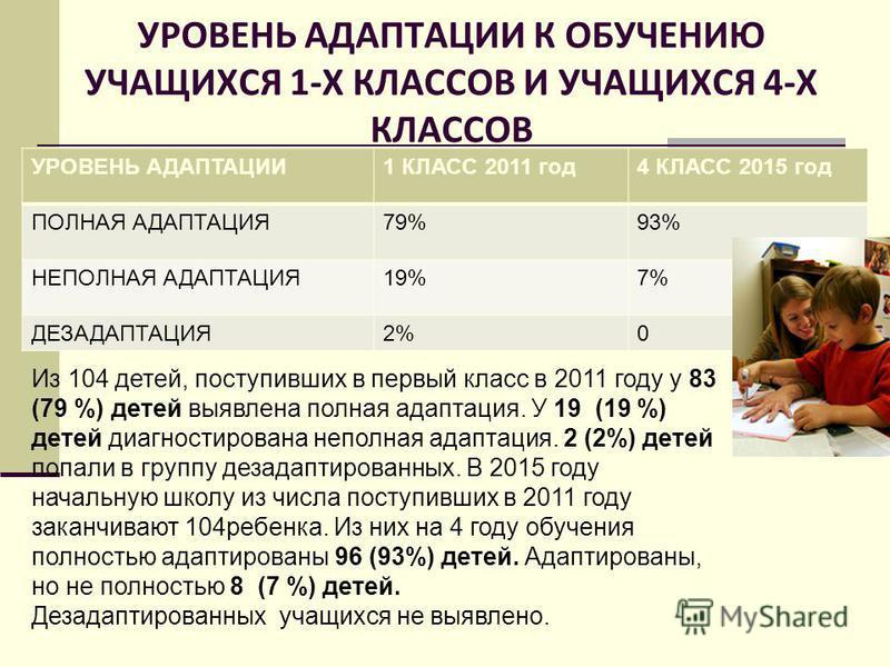 УРОВЕНЬ АДАПТАЦИИ К ОБУЧЕНИЮ УЧАЩИХСЯ 1-Х КЛАССОВ И УЧАЩИХСЯ 4-Х КЛАССОВ УРОВЕНЬ АДАПТАЦИИ1 КЛАСС 2011 год 4 КЛАСС 2015 год ПОЛНАЯ АДАПТАЦИЯ79%93% НЕПОЛНАЯ АДАПТАЦИЯ19%7% ДЕЗАДАПТАЦИЯ2%0 Из 104 детей, поступивших в первый класс в 2011 году у 83 (79 %