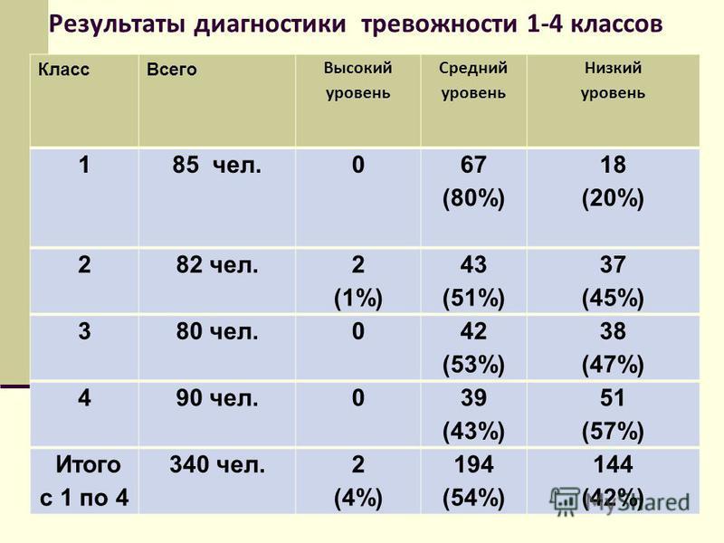 Результаты диагностики тревожности 1-4 классов Класс Всего Высокий уровень Средний уровень Низкий уровень 185 чел.0 67 (80%) 18 (20%) 2 82 чел. 2 (1%) 43 (51%) 37 (45%) 3 80 чел.0 42 (53%) 38 (47%) 490 чел.0 39 (43%) 51 (57%) Итого с 1 по 4 340 чел.2