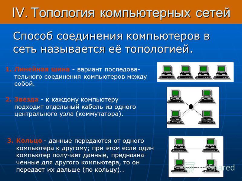 IV.Топология компьютерных сетей Способ соединения компьютеров в сеть называется её топологией. 1. Линейная шина - вариант последовательного соединения компьютеров между собой. 2. Звезда - к каждому компьютеру подходит отдельный кабель из одного центр