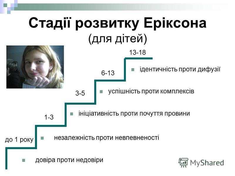 Стадії розвитку Еріксона (для дітей) довіра проти недовіри незалежність проти невпевненості ініціативність проти почуття провини успішність проти комплексів ідентичність проти дифузії до 1 року 1-3 3-5 6-13 13-18