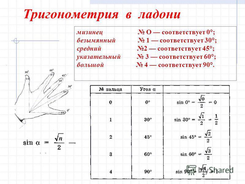 Тригонометрия в ладони мизинец О соответствует 0°; безымянный 1 соответствует 30°; средний 2 соответствует 45°; указательный 3 соответствует 60°; большой 4 соответствует 90°.