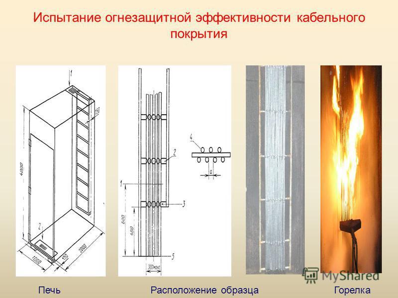 Испытание огнезащитной эффективности кабельного покрытия Печь Расположение образца Горелка
