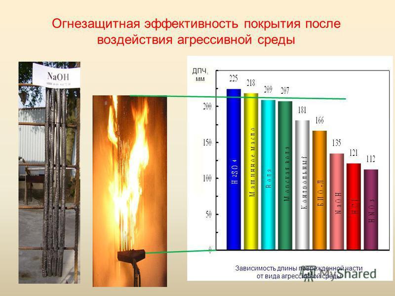 Огнезащитная эффективность покрытия после воздействия агрессивной среды Зависимость длины поврежденной части от вида агрессивной среды ДПЧ, мм