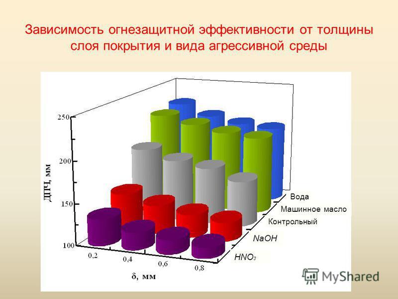 Зависимость огнезащитной эффективности от толщины слоя покрытия и вида агрессивной среды HNO 3 NaOH Машинное масло Вода Контрольный