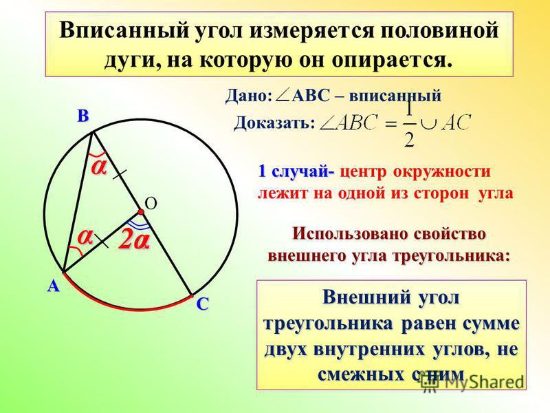 О А СВ Вписанный угол измеряется половиной дуги, на которую он опирается. 1 случай- 1 случай- центр окружности лежит на одной из сторон углаαα 2a 2α2α2α2α Дано: АВС – вписанный Доказать: Использовано свойство внешнего угла треугольника: Внешний угол