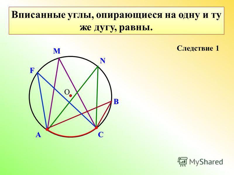 О Вписанные углы, опирающиеся на одну и ту же дугу, равны. Следствие 1 В N M АСF