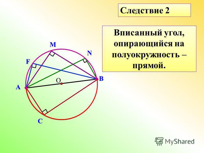 О Вписанный угол, опирающийся на полуокружность – прямой. Следствие 2 ВN MА С F