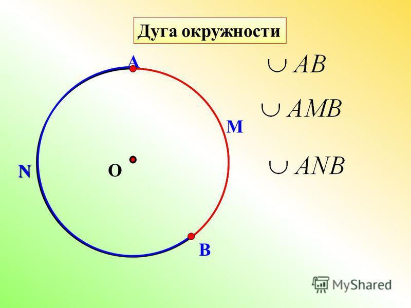 Дуга окружности О А В М N
