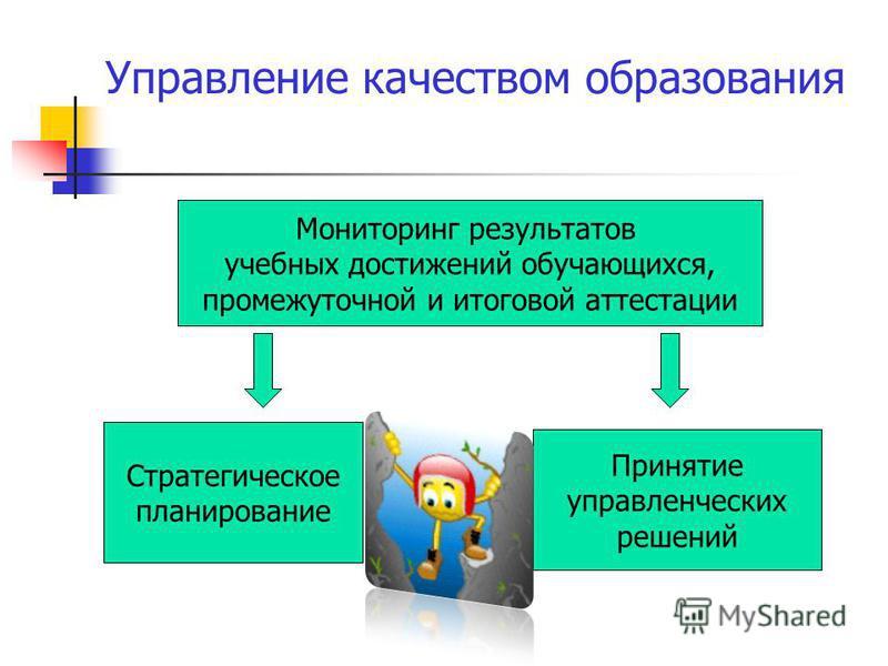 Управление качеством образования Мониторинг результатов учебных достижений обучающихся, промежуточной и итоговой аттестации Принятие управленческих решений Стратегическое планирование