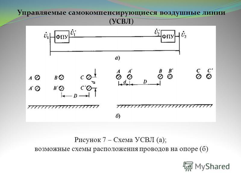 Управляемые самокомпенсирующиеся воздушные линии (УСВЛ) Рисунок 7 – Схема УСВЛ (а); возможные схемы расположения проводов на опоре (б)