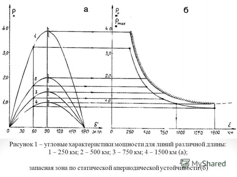Рисунок 1 – угловые характеристики мощности для линий различной длины: 1 – 250 км; 2 – 500 км; 3 – 750 км; 4 – 1500 км (а); запасная зона по статической апериодической устойчивости (б)