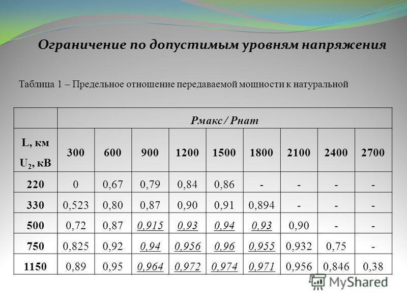 Ограничение по допустимым уровням напряжения Рмакс / Рнат L, км U 2, кВ 300600900120015001800210024002700 22000,670,790,840,86---- 3300,5230,800,870,900,910,894--- 5000,720,870,9150,930,940,930,90-- 7500,8250,920,940,9560,960,9550,9320,75- 11500,890,